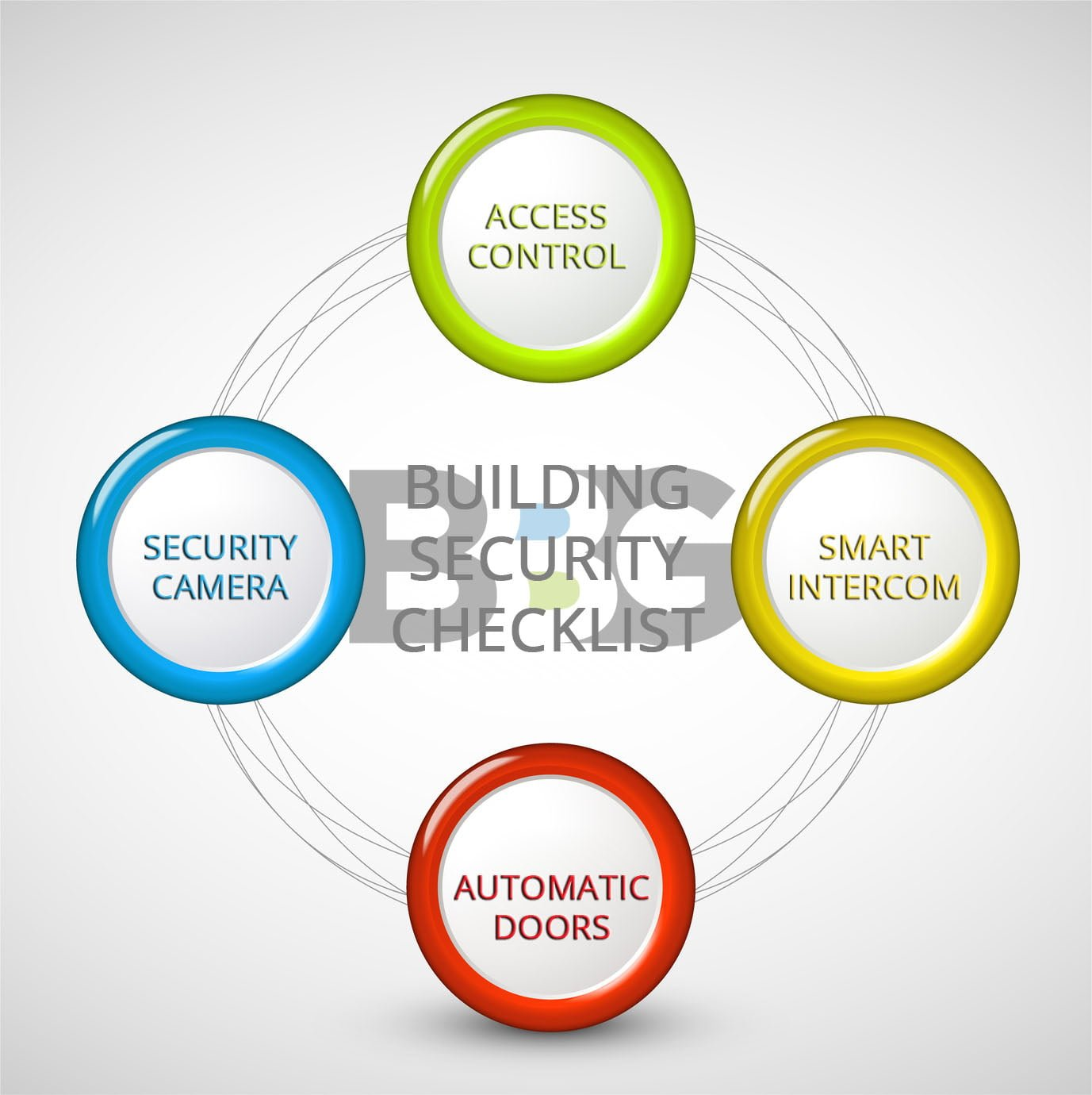 Building Security Checklist for Property Management
