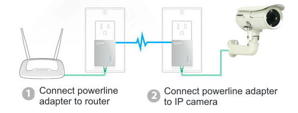 powerline adapter IP camera setup