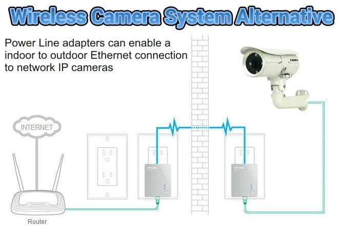 wireless camera system alternative powerline adapters