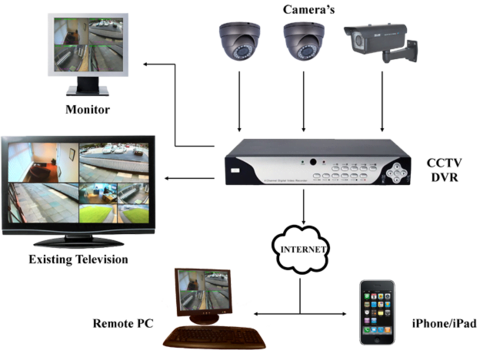 learn cctv installation training